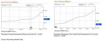 Growth in Stocks related to Shanghai Free Trade Zone