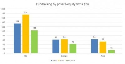 Fundraising Declined for Asian Private Equity Funds in H1, 2013