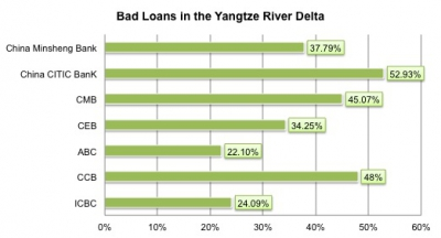 Special 'Bad Loan Development Zone' in the Yangtze?