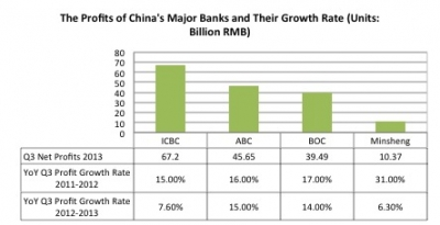 Net profits at China's major banks face interest rate pressure