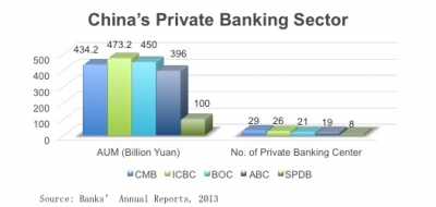 Private banking in China finally taking hold