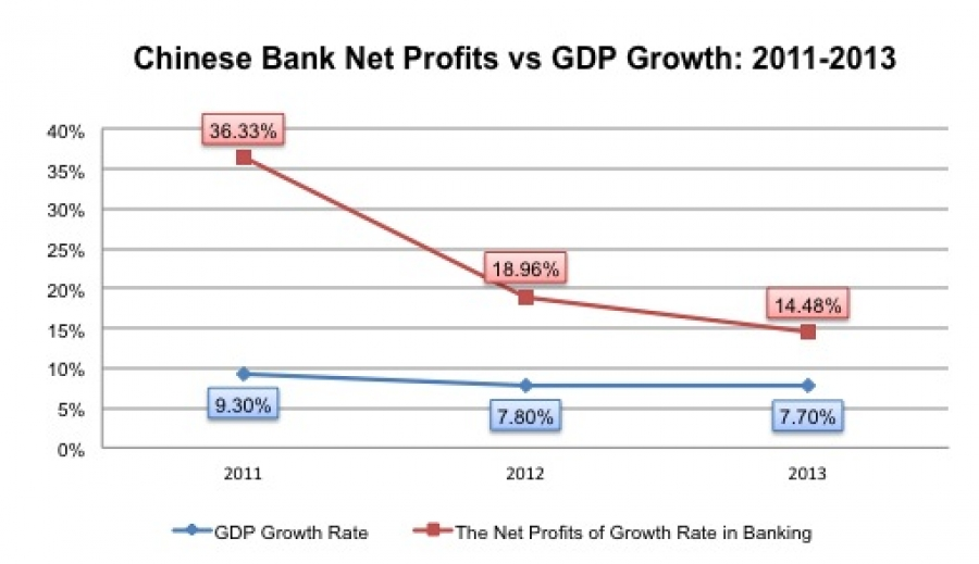 Chinese Commercial Bank Profitability continues to struggle