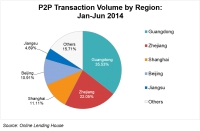 Chinese P2P Lending growth coming from Five Most Developed Regions