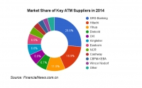 Domestic manufacturers continue to gain ground in China's ATM Market