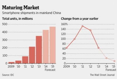 China's smartphone market might be maturing