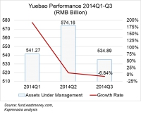 Yuebao, the first decline in AUM. Larger online finance trend? Not really.