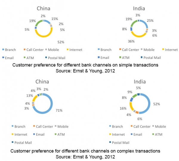 Observing retail banking behaviour in Asia