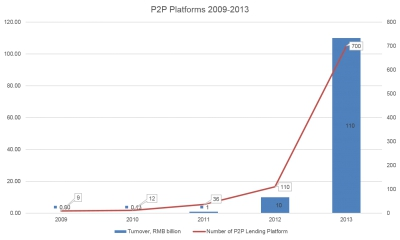 Tremendous Growth in China's P2P Lending Platforms