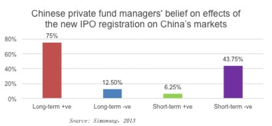 IPOs to restart in China's A-share markets by end January 2014