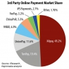 What is the impact of Baidu's acquisition of payments provider 99Bill?