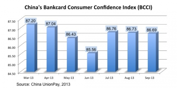 China's Bankcard Consumer Confidence Index (BCCI) Continues to increase