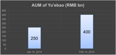Yu'ebao AUM reaches RMB 400 Billion
