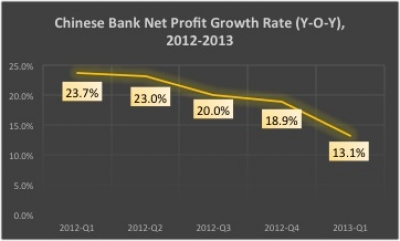 China: Moving Towards Interest Rate Liberalization