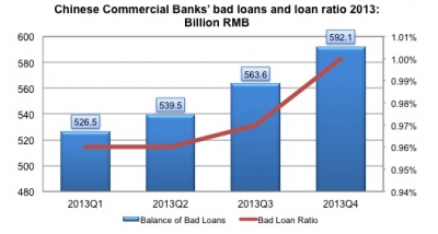 Bad loans rise in both amount and proportion in China