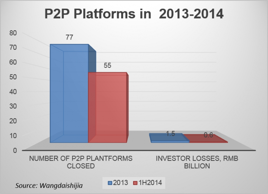 P2P Platforms Face Troubles