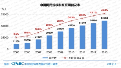 618mn internet users in China and half a billion mobile internet users