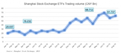 Increasing ETF volume on Shanghai Stock exchange