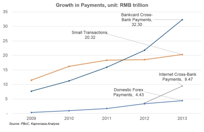 Payments Industry in China: 25% yearly growth again?