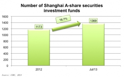 Increasing number of institutional investors in Shanghai A-share market