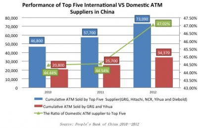 Domestic players' ATM sales continue to rise in China