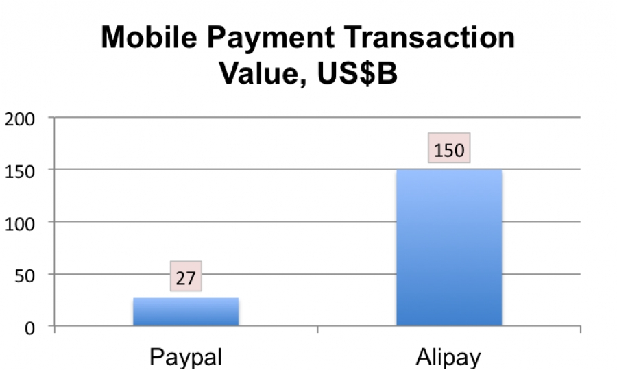 Alipay's mobile payment business dwarfed PayPal's in 2013