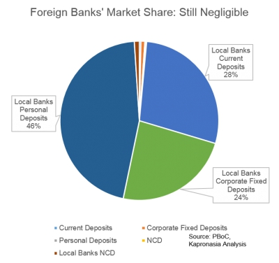 Foreign Banks in China: Steady Growth