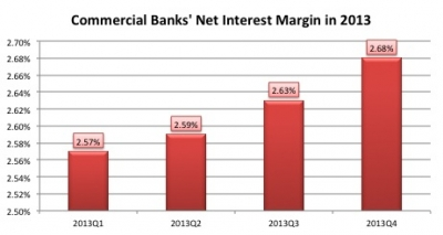 China banking net interest margin continuing to increase