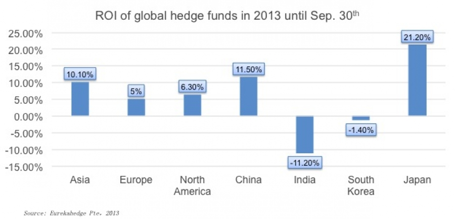 Asian hedge funds lead global ROI for 2013 YTD