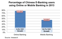 China's online banking and mobile banking continue to drive ahead